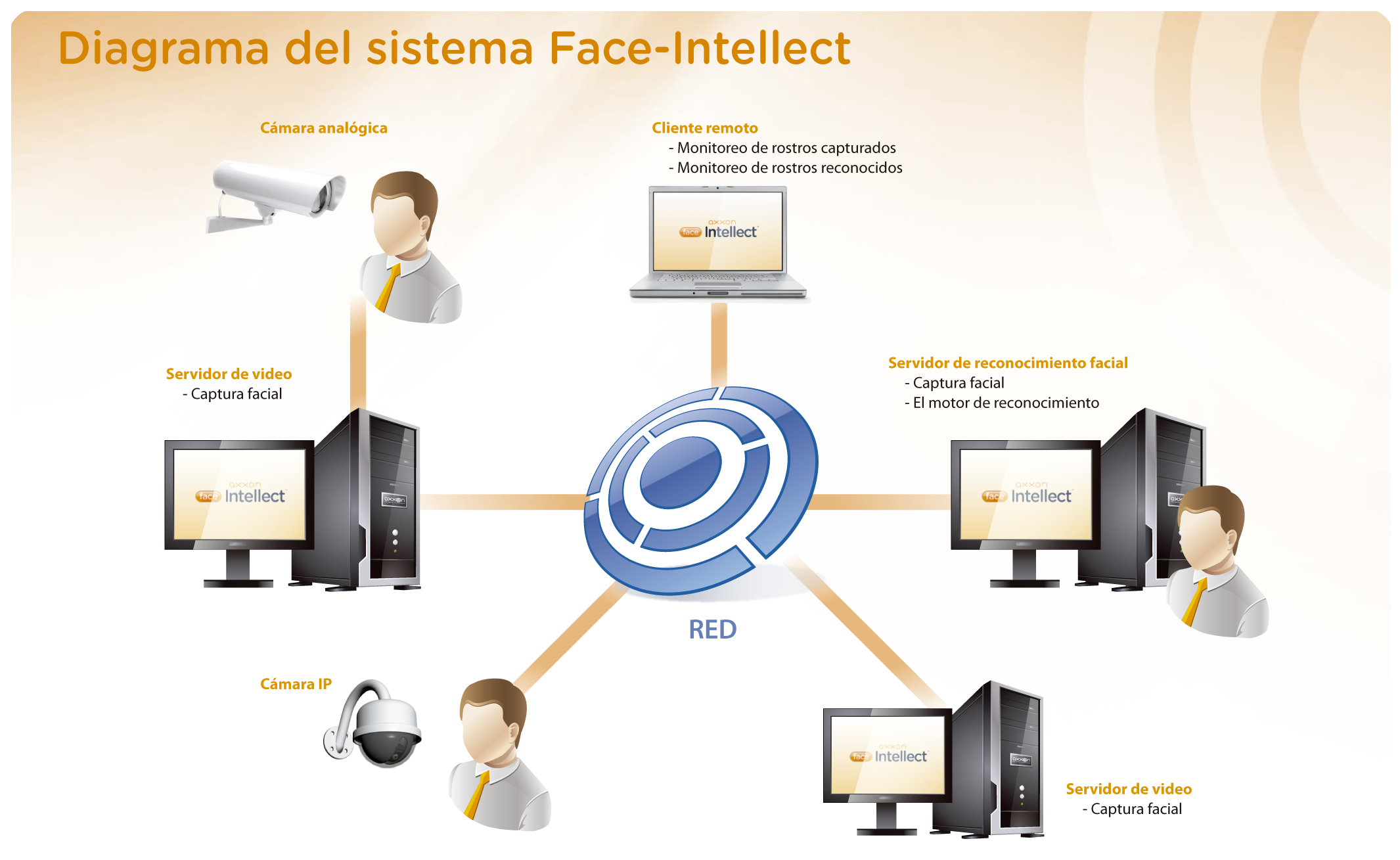 face_intellect